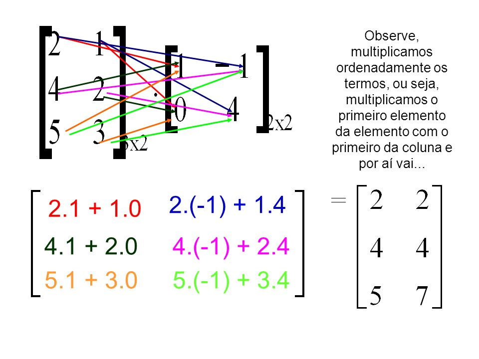 Observe, multiplicamos ordenadamente os termos, ou seja, multiplicamos o primeiro elemento da elemento com o primeiro da coluna e por aí vai...