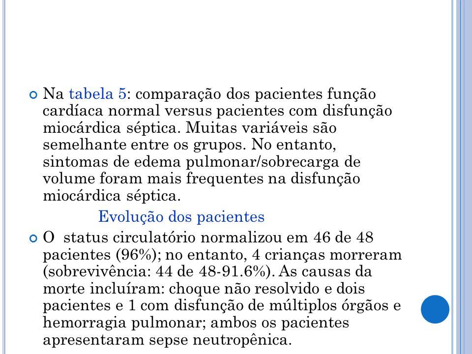 Na tabela 5: comparação dos pacientes função cardíaca normal versus pacientes com disfunção miocárdica séptica. Muitas variáveis são semelhante entre os grupos. No entanto, sintomas de edema pulmonar/sobrecarga de volume foram mais frequentes na disfunção miocárdica séptica.