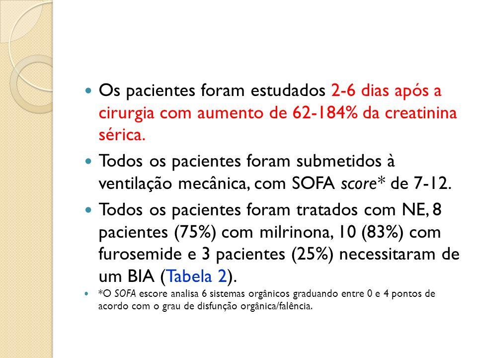 Os pacientes foram estudados 2-6 dias após a cirurgia com aumento de 62-184% da creatinina sérica.