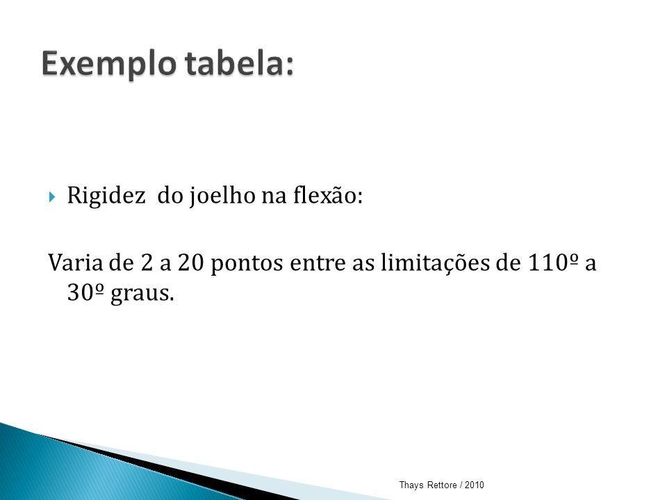 Exemplo tabela: Rigidez do joelho na flexão: