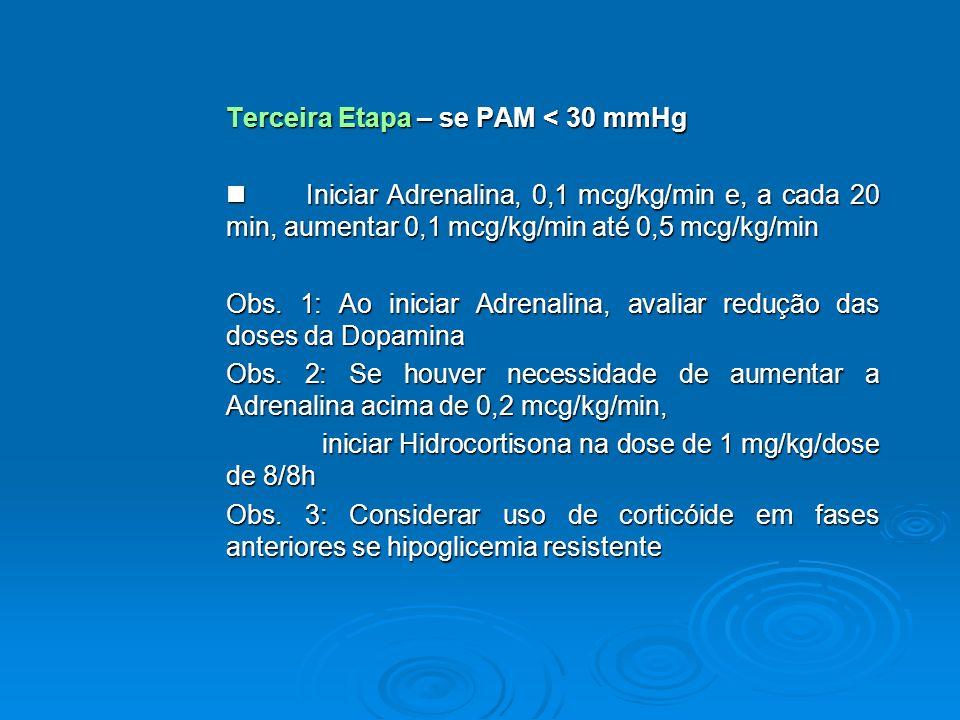 Terceira Etapa – se PAM < 30 mmHg