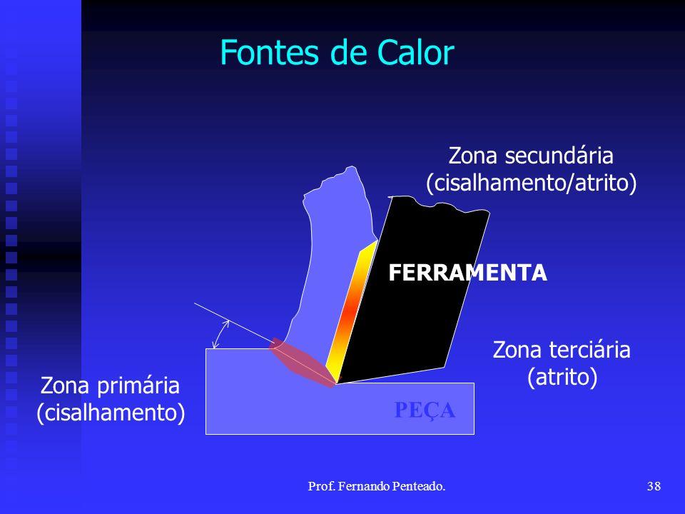 Fontes de Calor Zona secundária (cisalhamento/atrito) FERRAMENTA