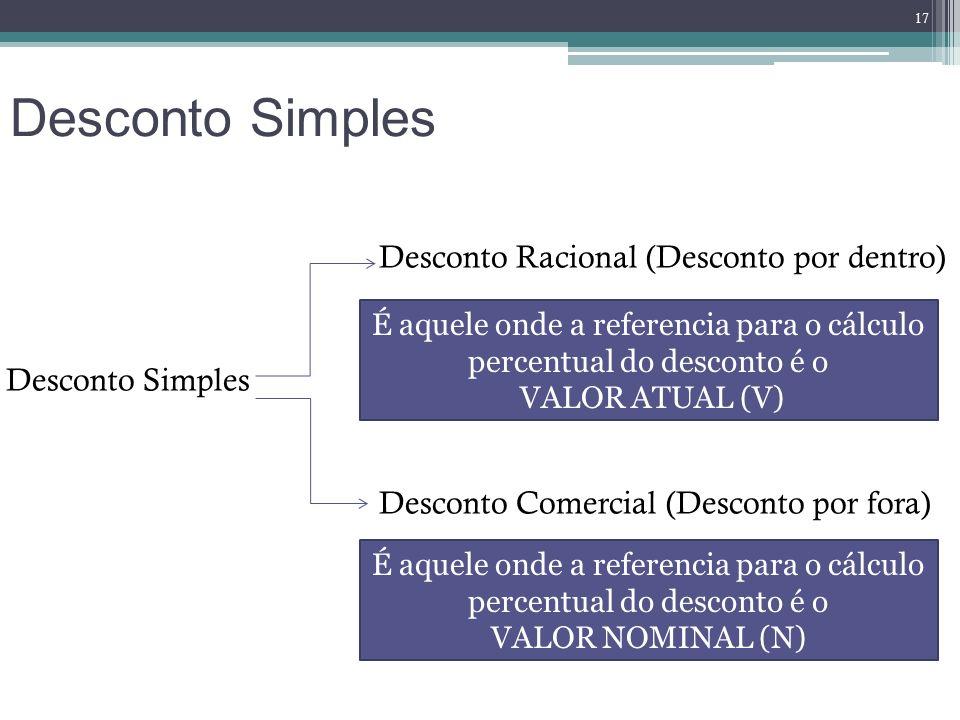 Desconto Simples Desconto Racional (Desconto por dentro) Desconto Simples Desconto Comercial (Desconto por fora)