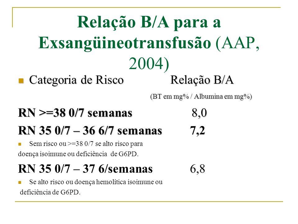 Relação B/A para a Exsangüineotransfusão (AAP, 2004)