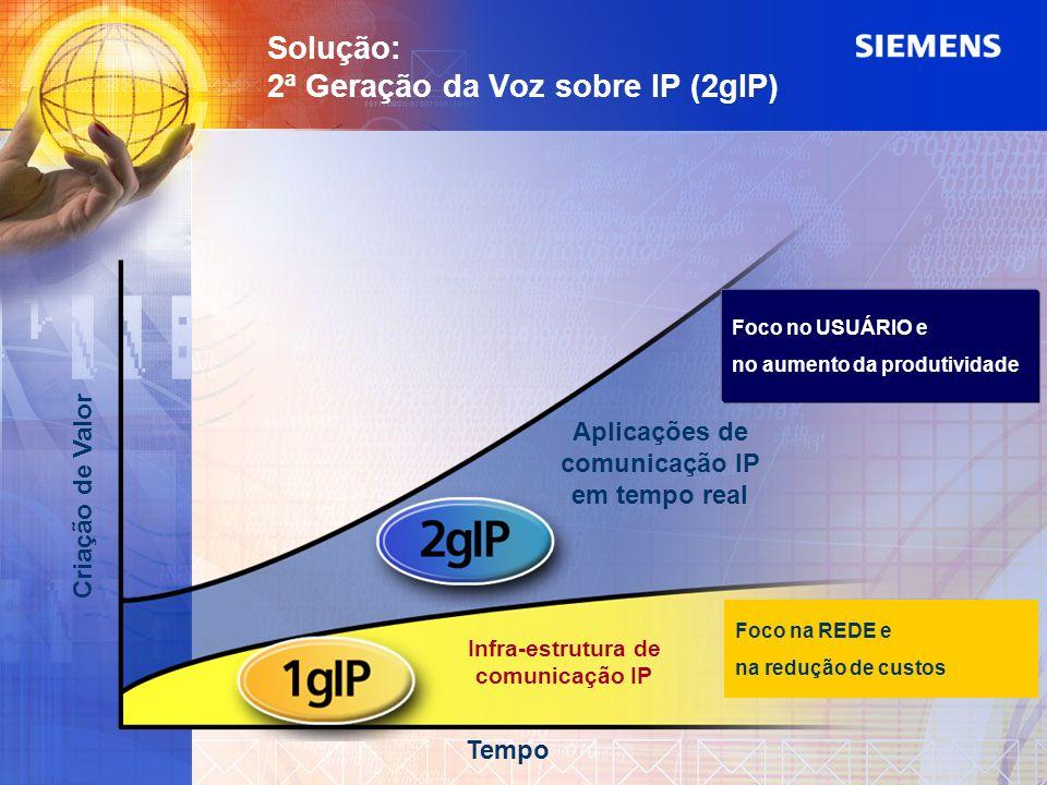 Solução: 2ª Geração da Voz sobre IP (2gIP)