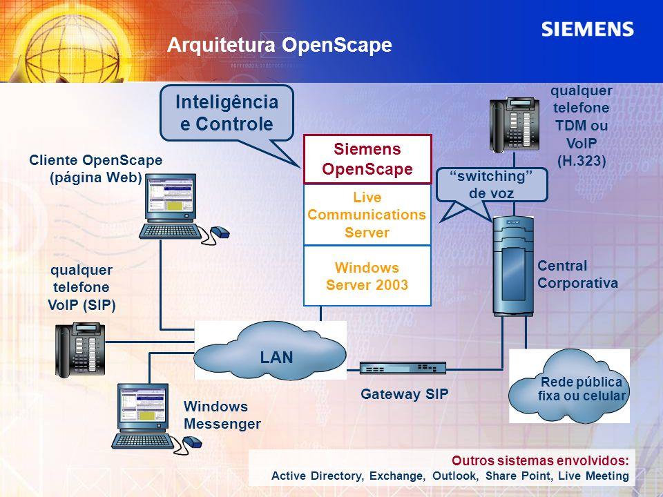 Arquitetura OpenScape