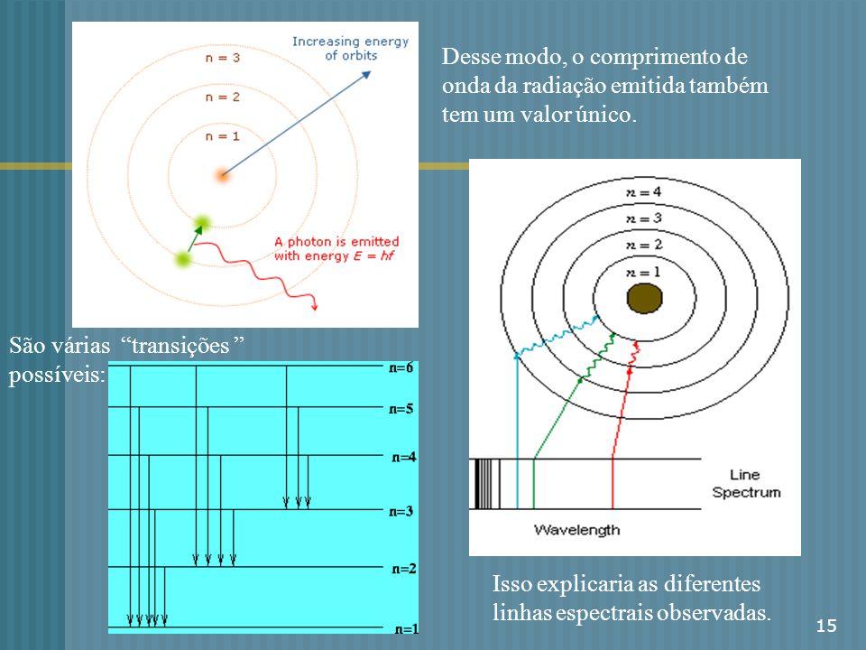Desse modo, o comprimento de onda da radiação emitida também tem um valor único.