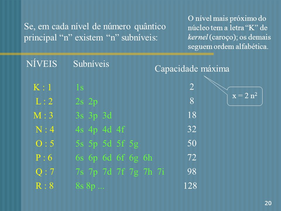 O nível mais próximo do núcleo tem a letra K de kernel (caroço); os demais seguem ordem alfabética.
