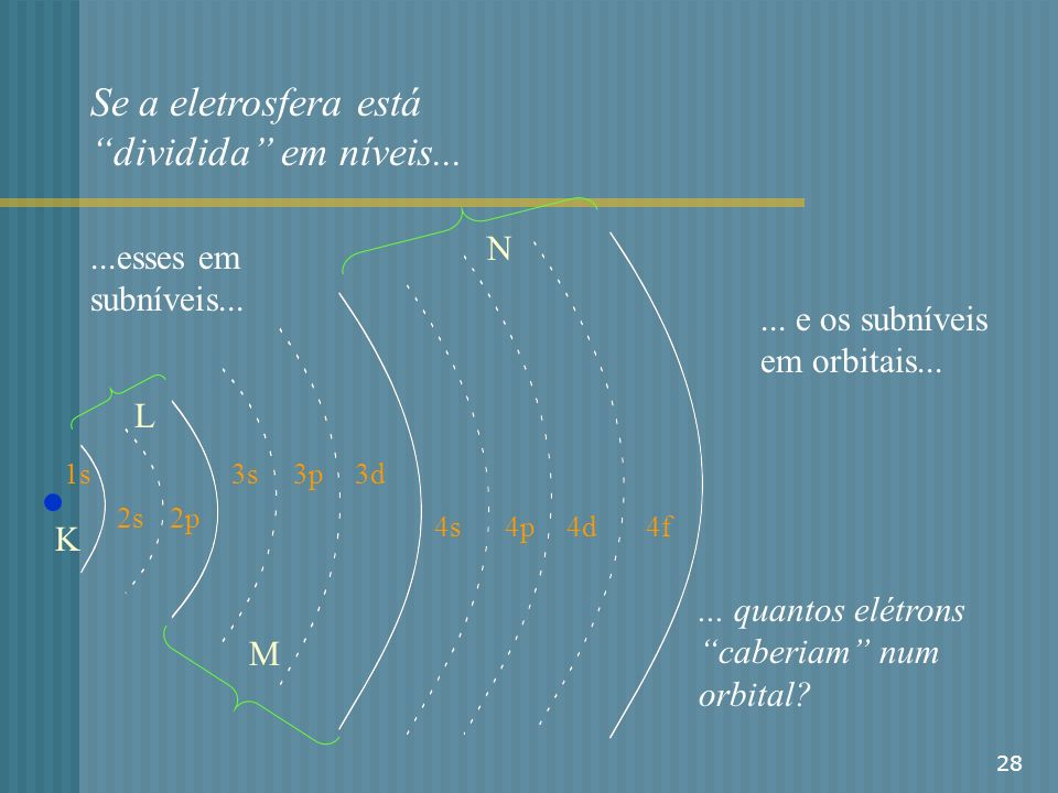 Se a eletrosfera está dividida em níveis...