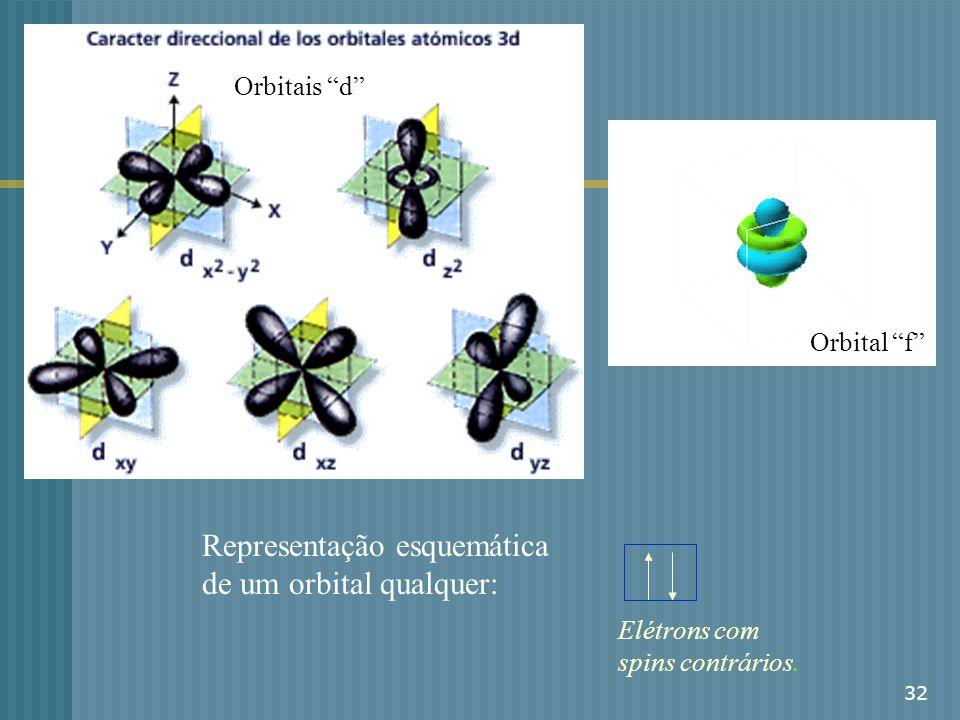 Representação esquemática de um orbital qualquer: