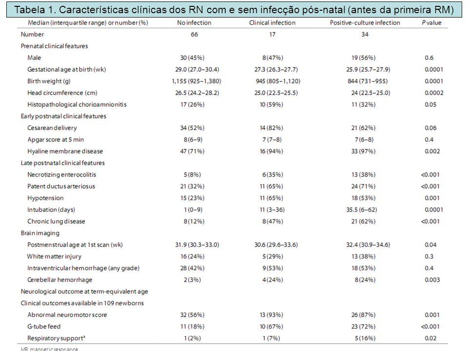 Tabela 1. Características clínicas dos RN com e sem infecção pós-natal (antes da primeira RM)