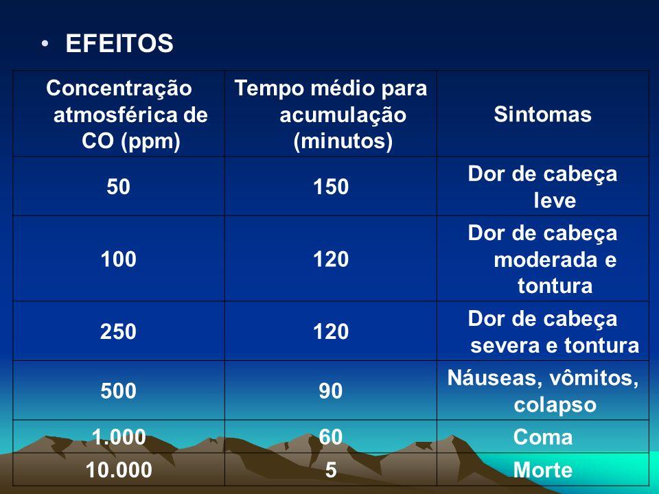EFEITOS Concentração atmosférica de CO (ppm)