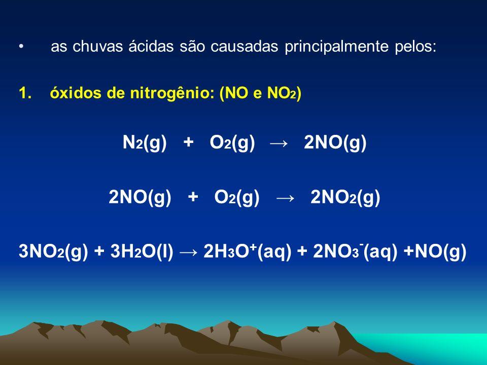 N2(g) + O2(g) → 2NO(g) 2NO(g) + O2(g) → 2NO2(g)