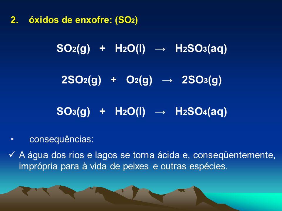 SO2(g) + H2O(l) → H2SO3(aq) 2SO2(g) + O2(g) → 2SO3(g)
