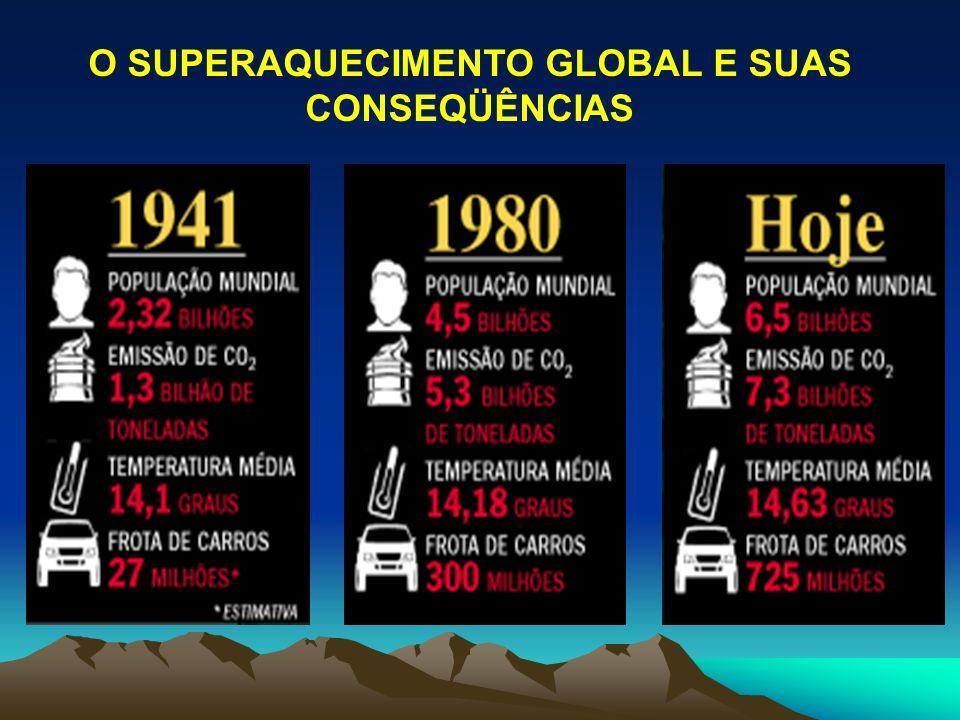 O SUPERAQUECIMENTO GLOBAL E SUAS CONSEQÜÊNCIAS