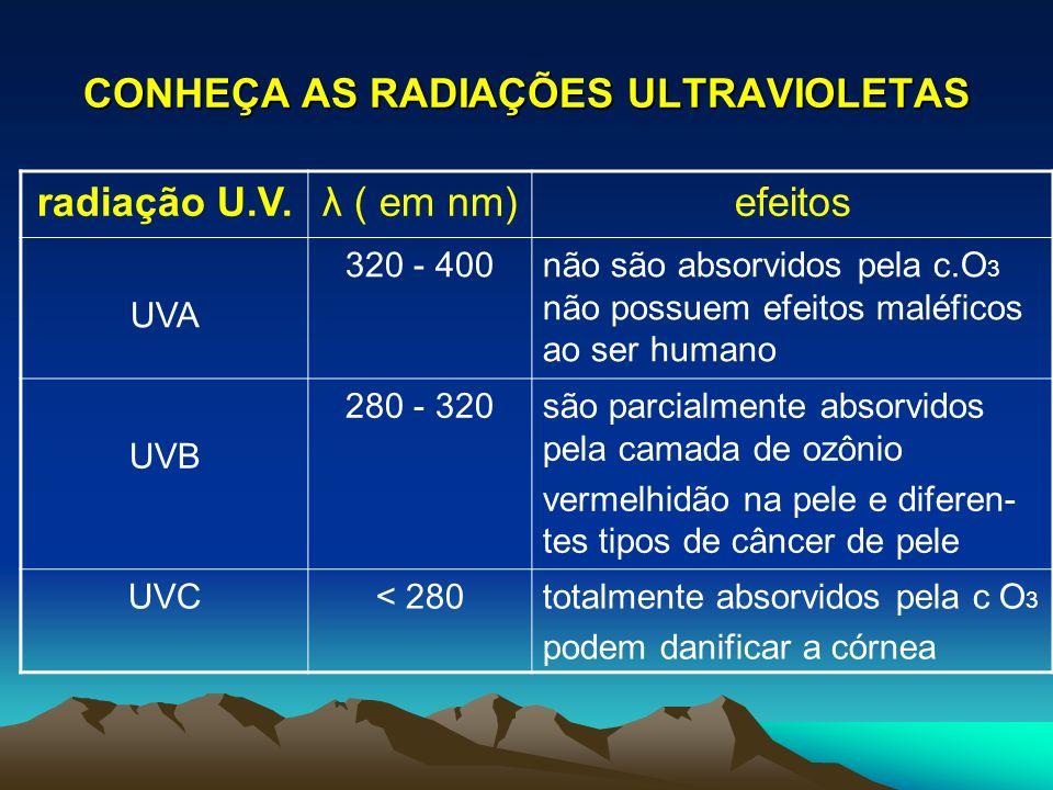 CONHEÇA AS RADIAÇÕES ULTRAVIOLETAS