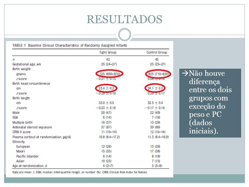 RESULTADOS Não houve diferença entre os dois grupos com exceção do peso e PC (dados iniciais).