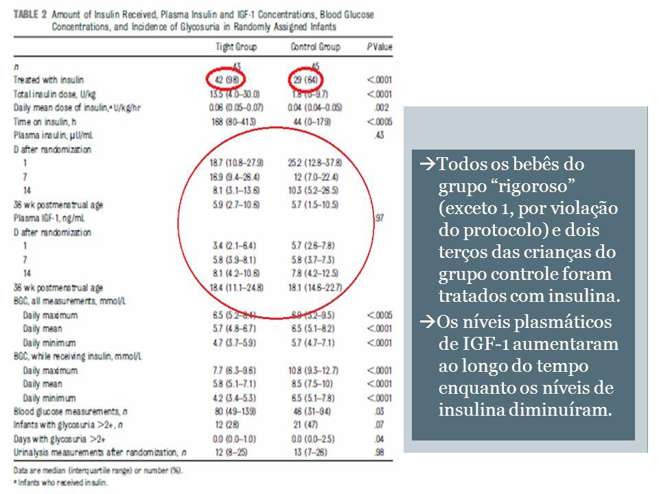 Todos os bebês do grupo rigoroso (exceto 1, por violação do protocolo) e dois terços das crianças do grupo controle foram tratados com insulina.