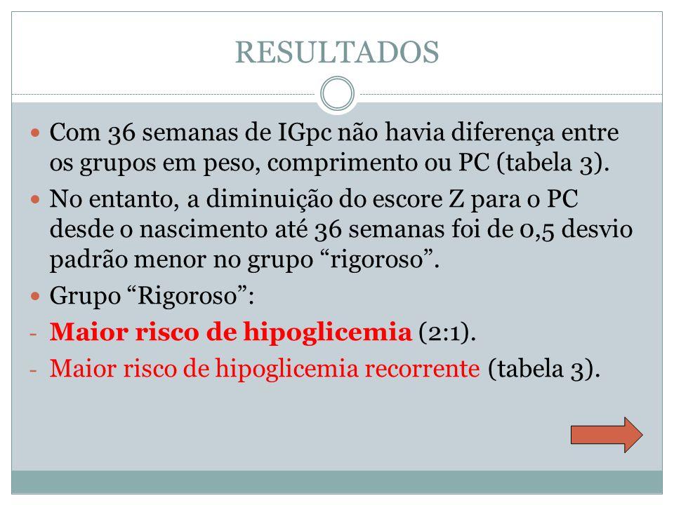 RESULTADOS Com 36 semanas de IGpc não havia diferença entre os grupos em peso, comprimento ou PC (tabela 3).