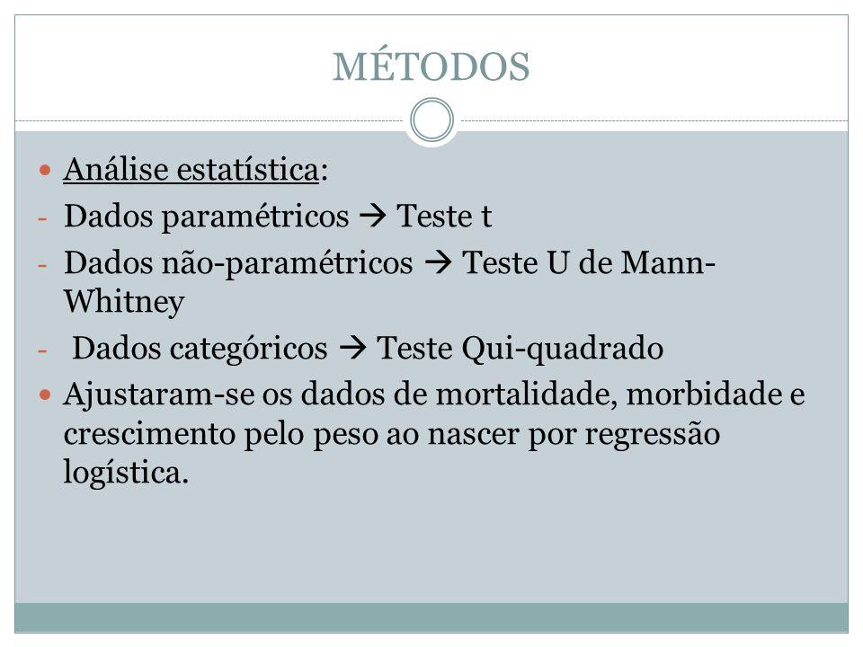 MÉTODOS Análise estatística: Dados paramétricos  Teste t