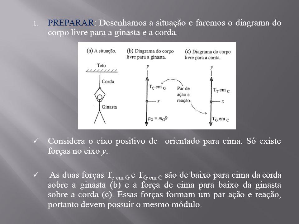 PREPARAR: Desenhamos a situação e faremos o diagrama do corpo livre para a ginasta e a corda.