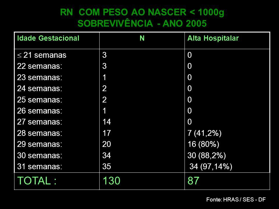 RN COM PESO AO NASCER < 1000g SOBREVIVÊNCIA - ANO 2005