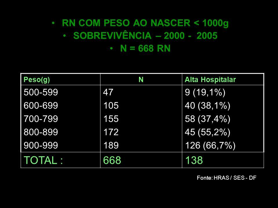 RN COM PESO AO NASCER < 1000g