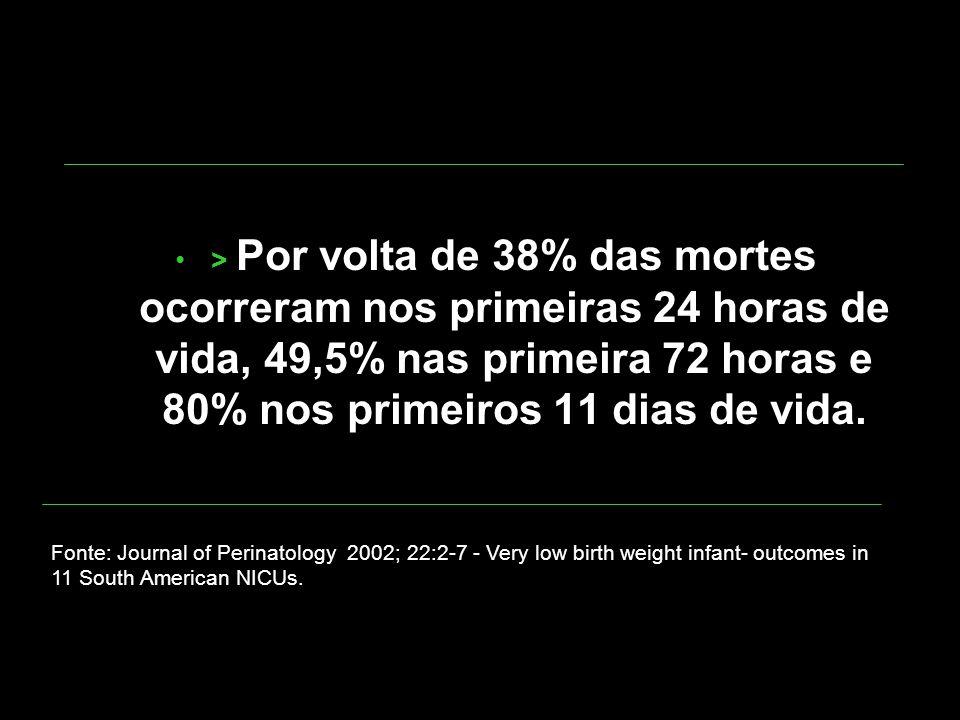 > Por volta de 38% das mortes ocorreram nos primeiras 24 horas de vida, 49,5% nas primeira 72 horas e 80% nos primeiros 11 dias de vida.