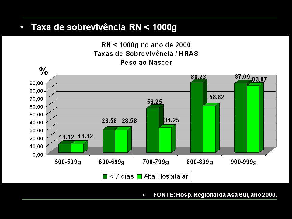 Taxa de sobrevivência RN < 1000g