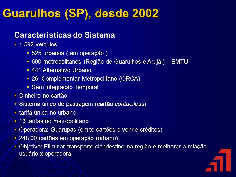 Guarulhos (SP), desde 2002 Características do Sistema 1.592 veículos