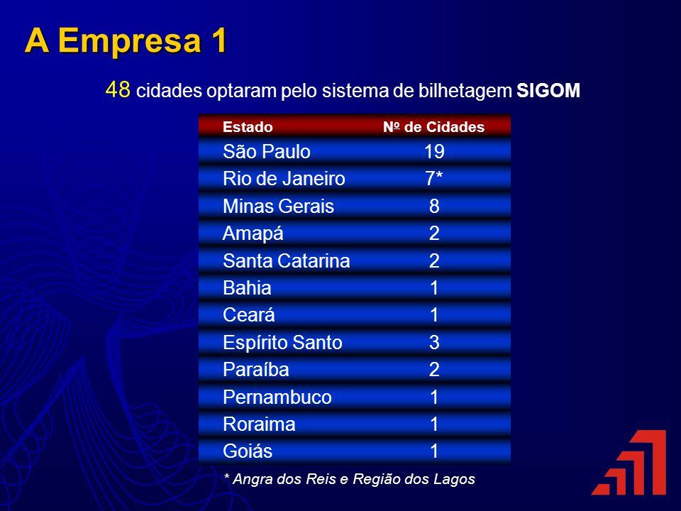 48 cidades optaram pelo sistema de bilhetagem SIGOM