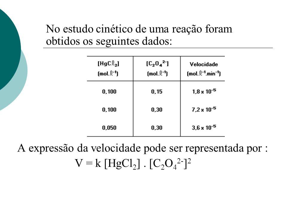 No estudo cinético de uma reação foram obtidos os seguintes dados: