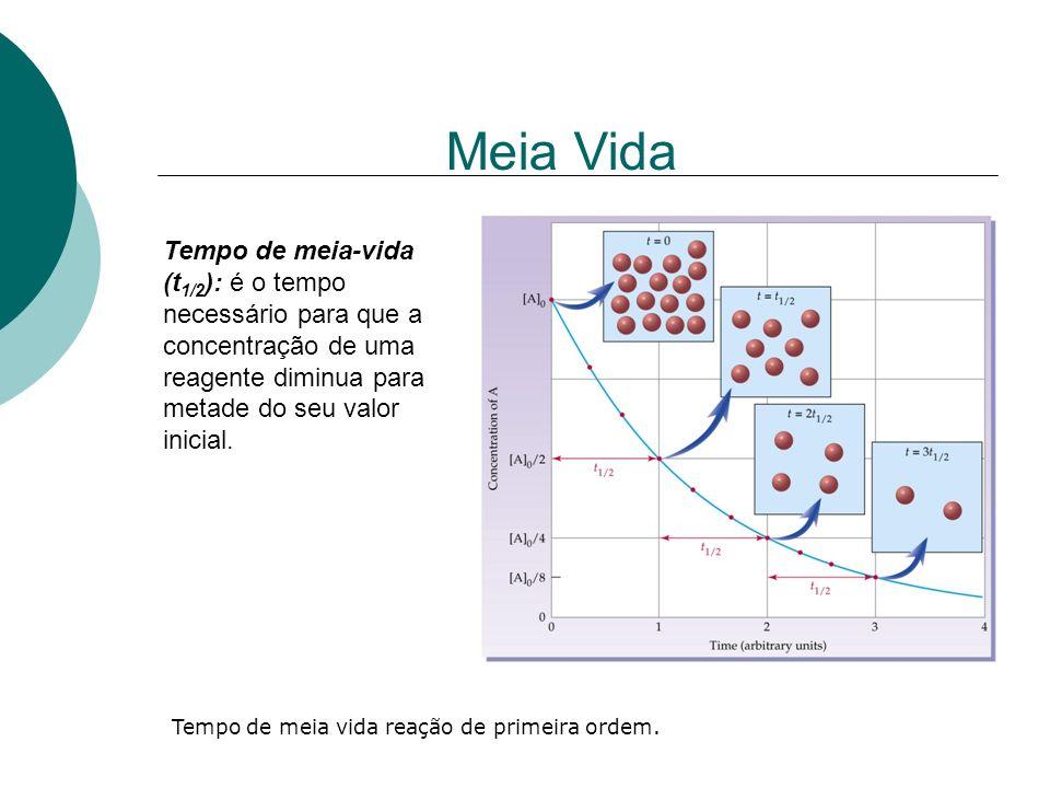 Meia Vida Tempo de meia-vida (t1/2): é o tempo necessário para que a concentração de uma reagente diminua para metade do seu valor inicial.