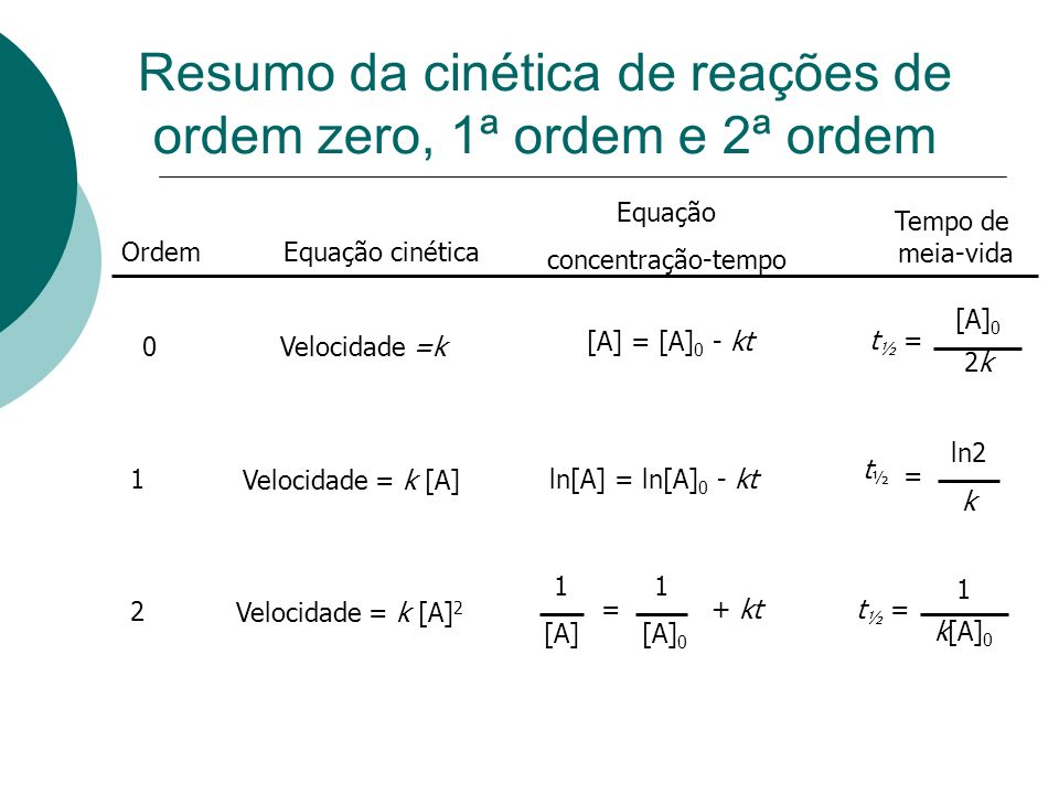 Resumo da cinética de reações de ordem zero, 1ª ordem e 2ª ordem