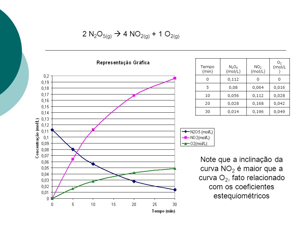 2 N2O5(g)  4 NO2(g) + 1 O2(g) Tempo (min) N2O5 (mol/L) NO2 (mol/L) O2 (mol/L) 0,112. 5. 0,08.