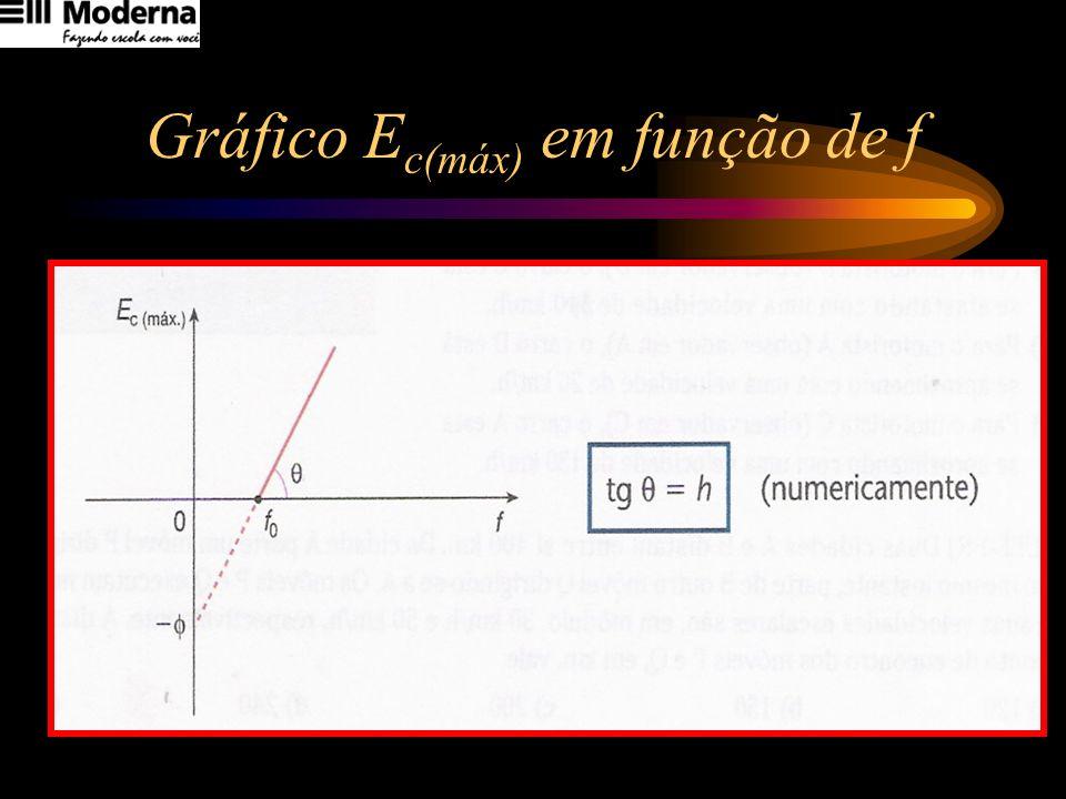 Gráfico Ec(máx) em função de f