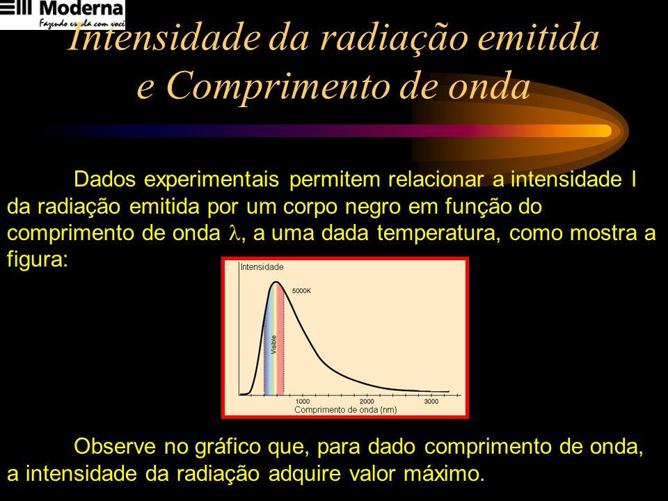 Intensidade da radiação emitida e Comprimento de onda
