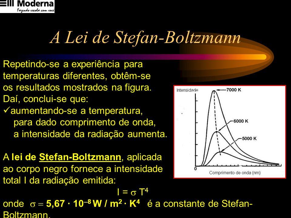 A Lei de Stefan-Boltzmann