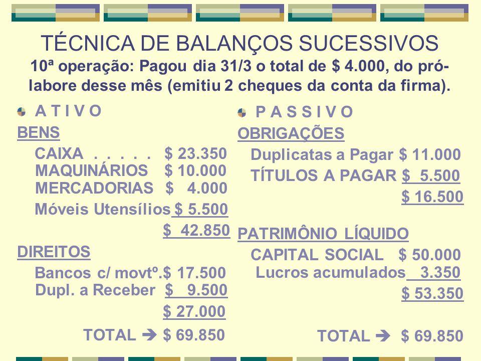 TÉCNICA DE BALANÇOS SUCESSIVOS 10ª operação: Pagou dia 31/3 o total de $ 4.000, do pró-labore desse mês (emitiu 2 cheques da conta da firma).
