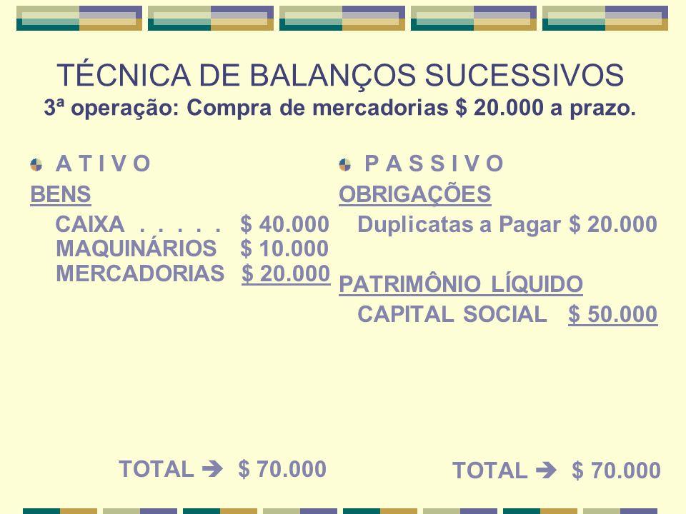TÉCNICA DE BALANÇOS SUCESSIVOS 3ª operação: Compra de mercadorias $ 20
