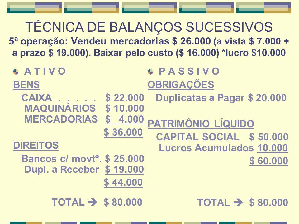 TÉCNICA DE BALANÇOS SUCESSIVOS 5ª operação: Vendeu mercadorias $ 26