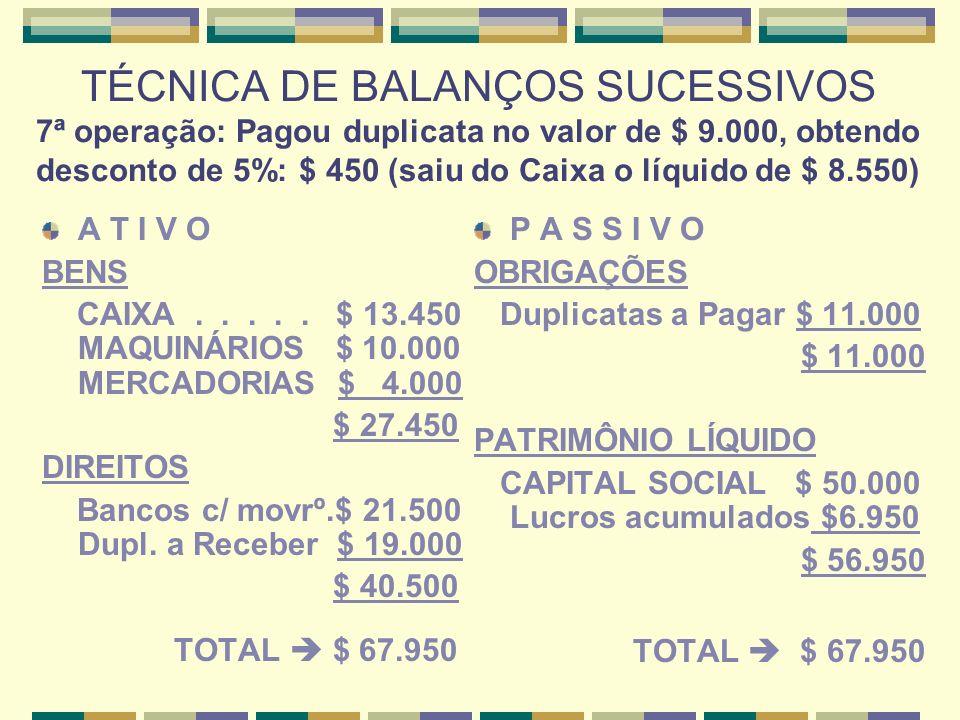 TÉCNICA DE BALANÇOS SUCESSIVOS 7ª operação: Pagou duplicata no valor de $ 9.000, obtendo desconto de 5%: $ 450 (saiu do Caixa o líquido de $ 8.550)