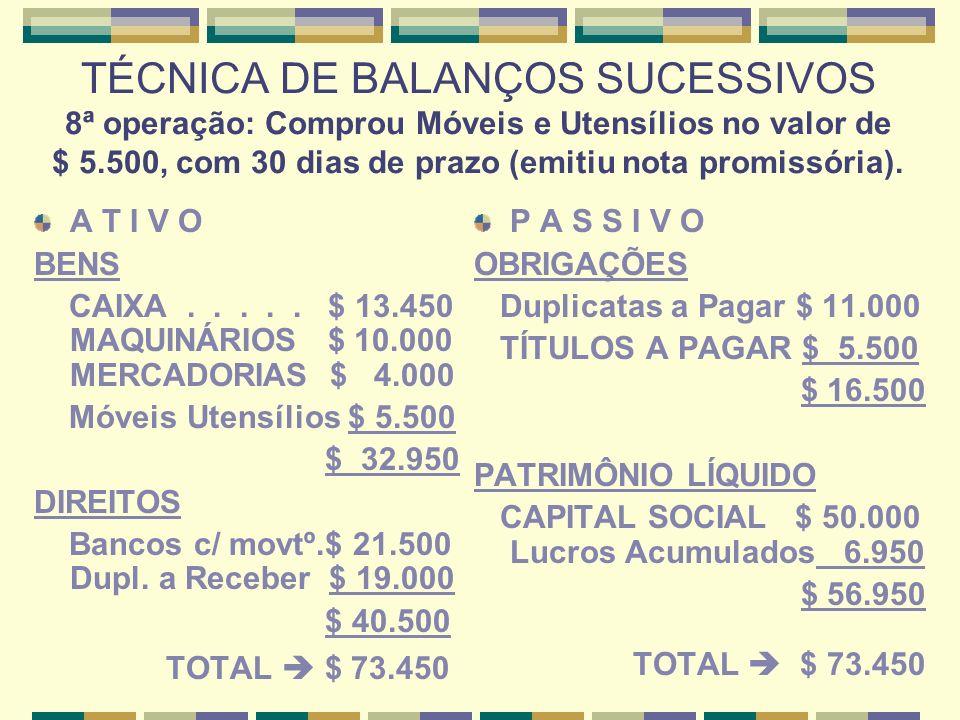 TÉCNICA DE BALANÇOS SUCESSIVOS 8ª operação: Comprou Móveis e Utensílios no valor de $ 5.500, com 30 dias de prazo (emitiu nota promissória).