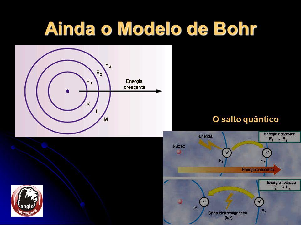 Ainda o Modelo de Bohr O salto quântico