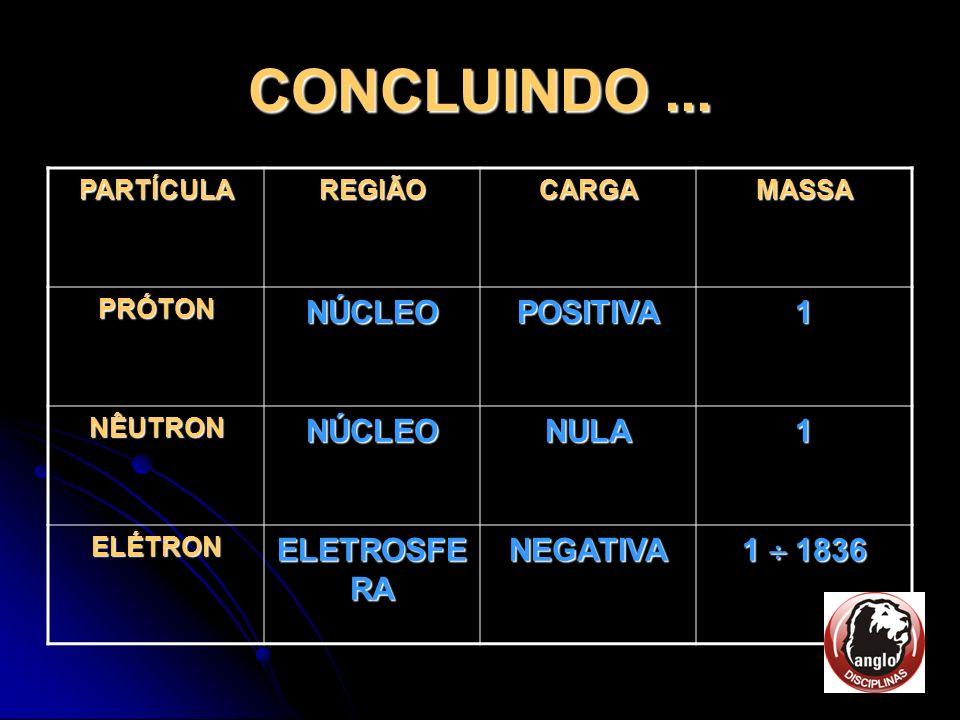 CONCLUINDO ... NÚCLEO POSITIVA 1 NULA ELETROSFERA NEGATIVA 1  1836