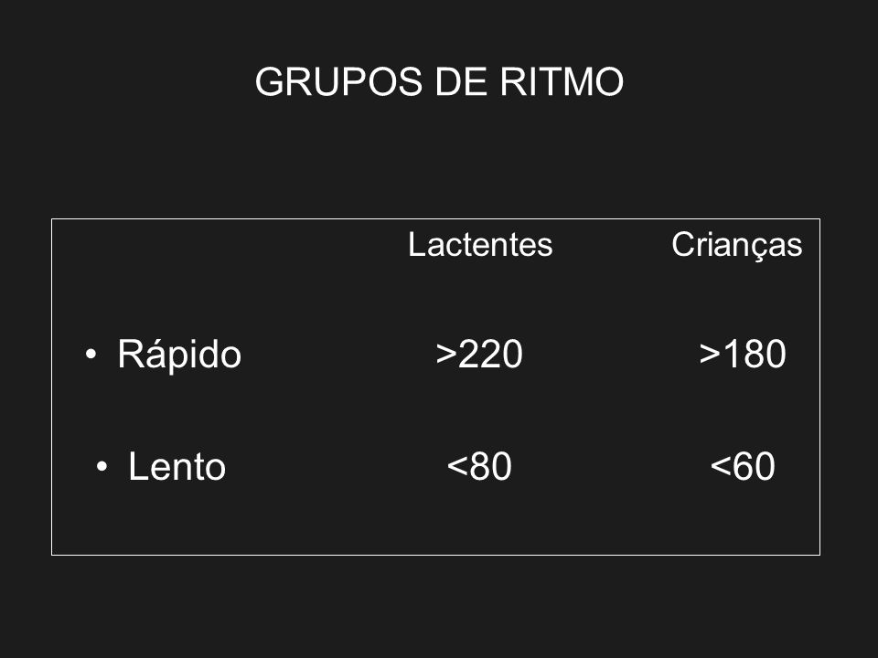 GRUPOS DE RITMO Rápido >220 >180 Lento <80 <60