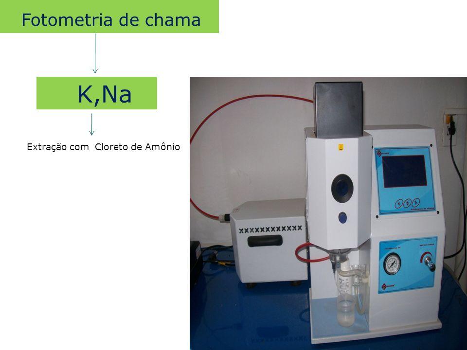 Fotometria de chama K,Na Extração com Cloreto de Amônio