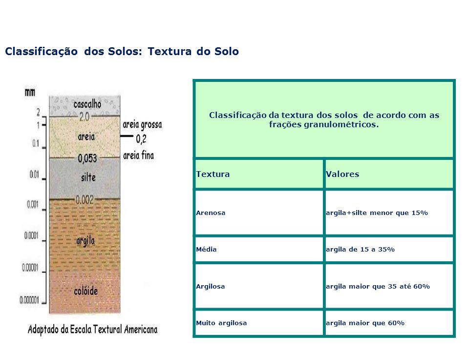 Classificação dos Solos: Textura do Solo