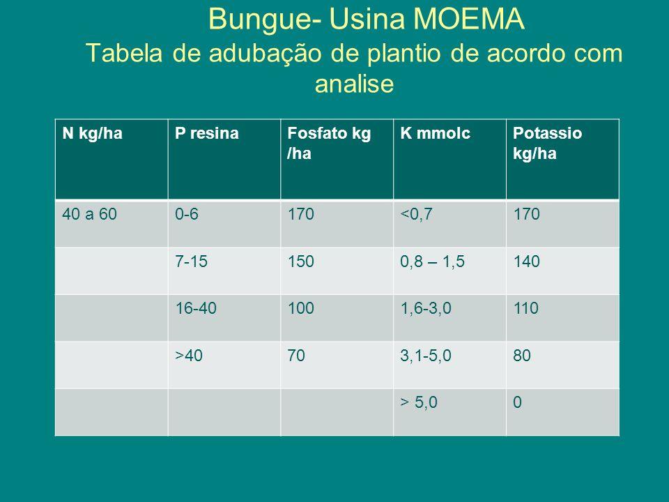 Bungue- Usina MOEMA Tabela de adubação de plantio de acordo com analise
