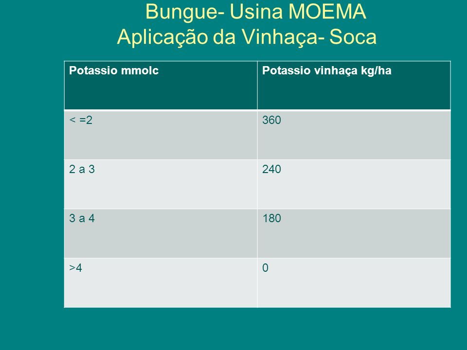 Bungue- Usina MOEMA Aplicação da Vinhaça- Soca